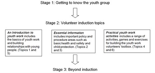 Volunteer Induction Model